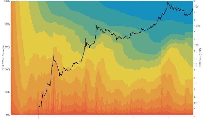 比特币流动性历史曲线